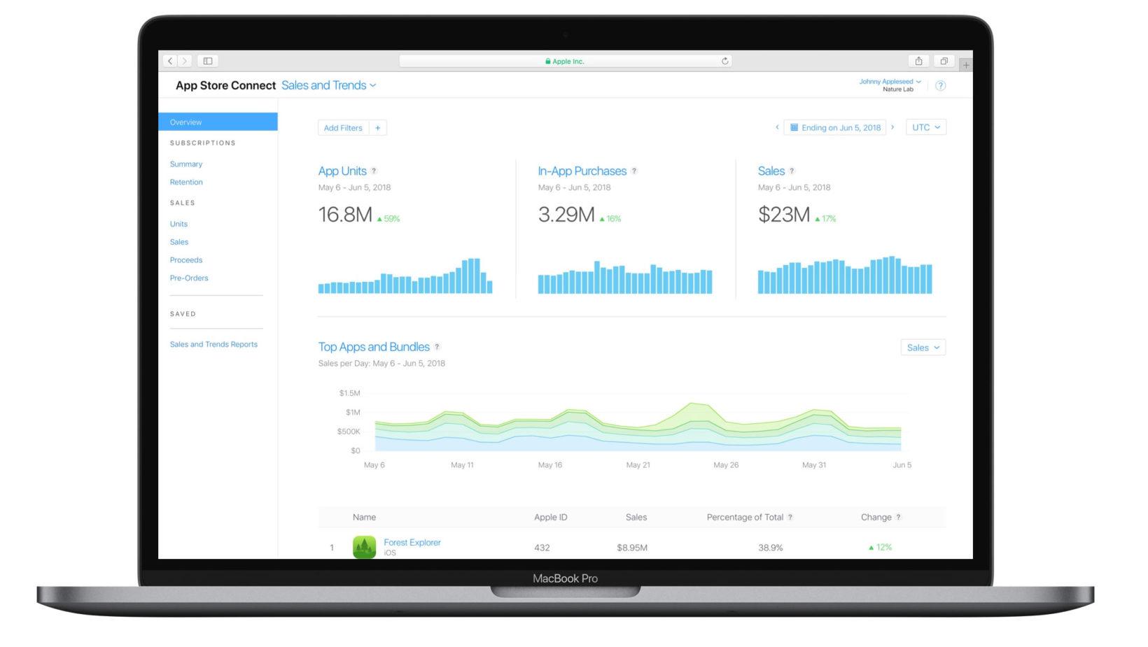 strumenti di analisi statistica per gli sviluppatori del Mac App Store
