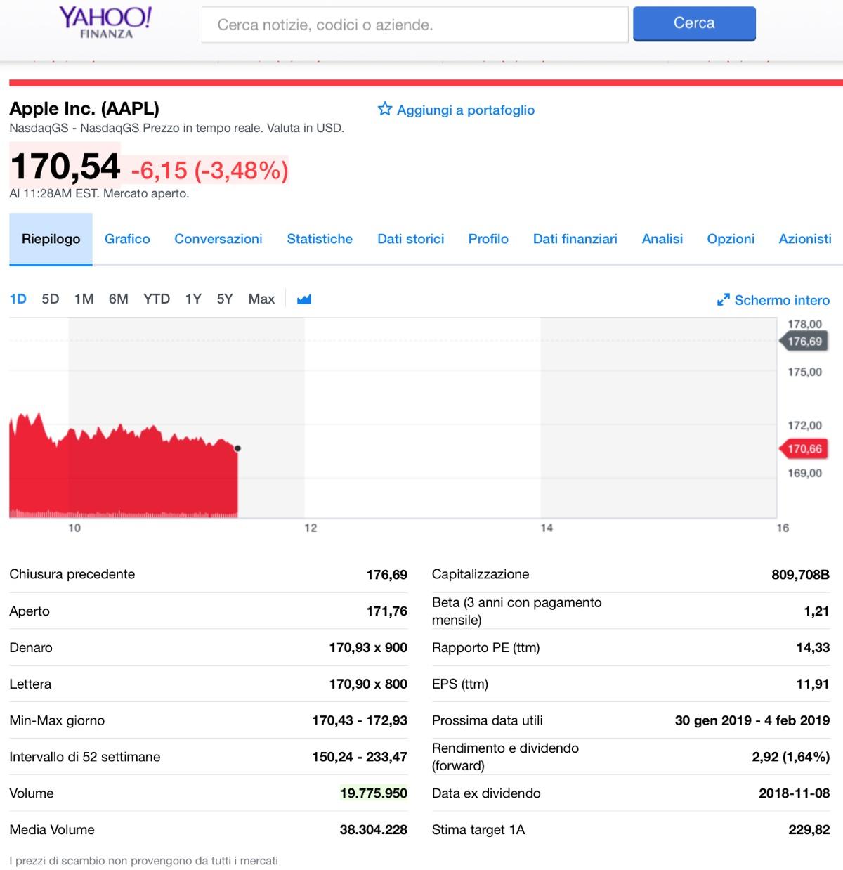 AAPL in rosso, le azioni Apple perdono ancora, in un mese meno 24%