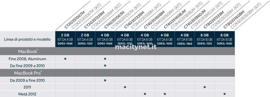 Come espandere la memoria di MacBook Pro e Macbook: la guida alle memorie Crucial
