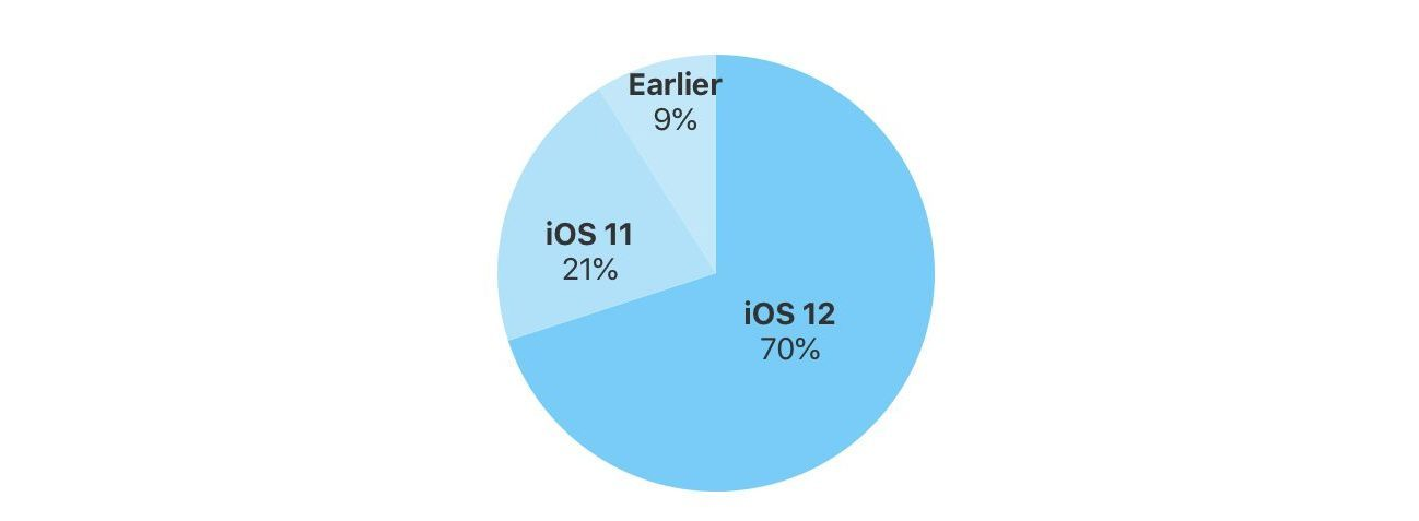 Dati ufficiali: iOS 12 al 70% di adozioni