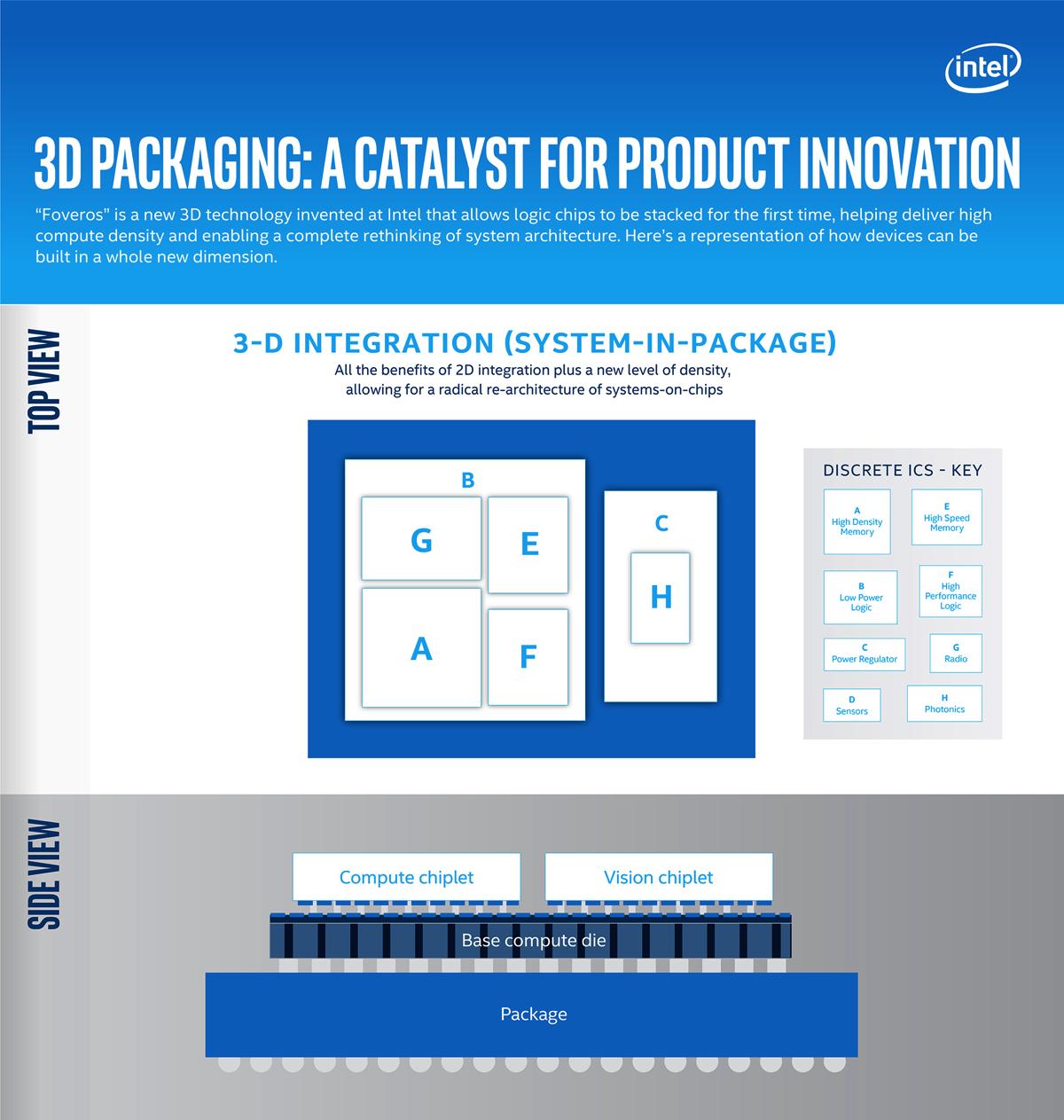 Intel Sunny Cove, packaging 3D e le tecnologie che vedremo nel 2019