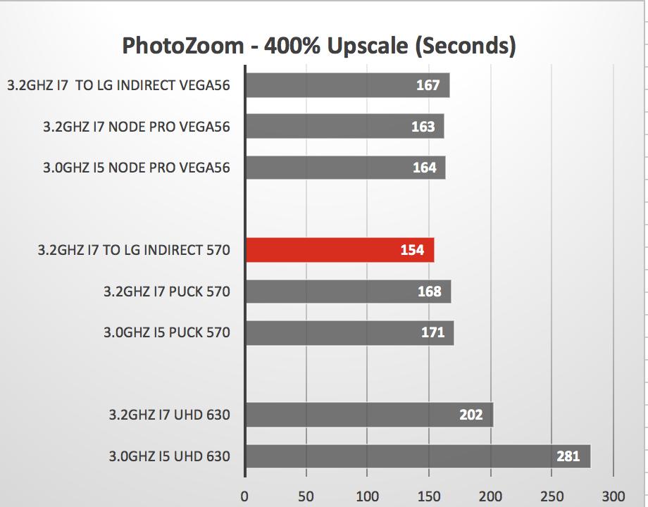 Mac mini con a eGPU, quanto si guadagna in velocità?
