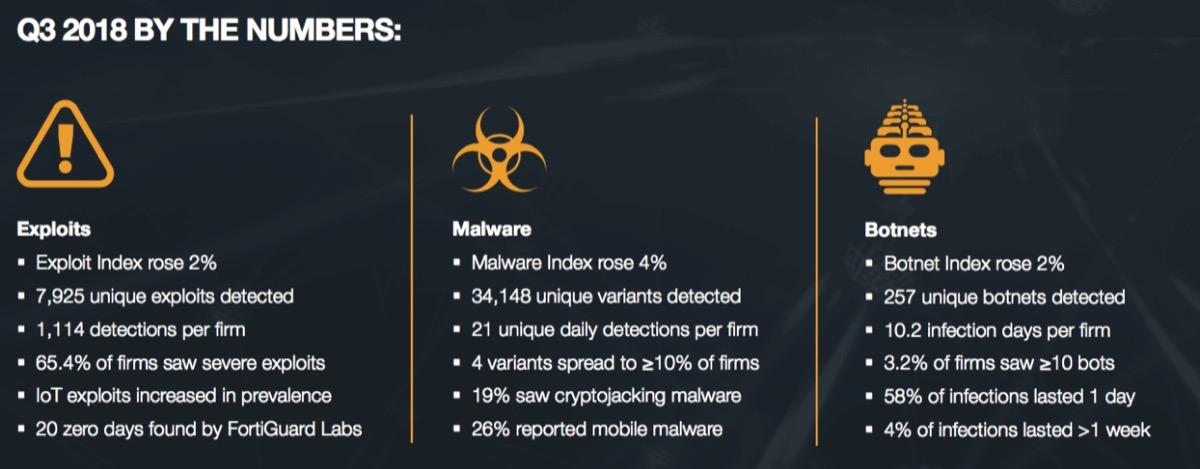 Con l'avvicinarsi delle festività natalizie, prevalgono gli attacchi malware