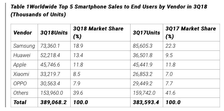 Vendite smartphone in crescita: Apple stabile, Samsung in calo