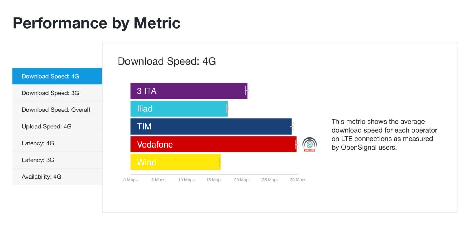 Velocità media download in Italia