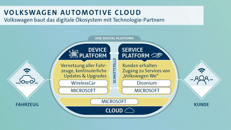 Volkswagen ha acquisito da Volvo WirelessCar, azienda specializzata in telematica