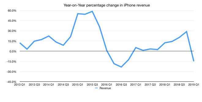 Tim Cook dice che gli utenti ora hanno meno fretta di passare a nuovi iPhone