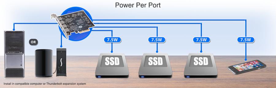 Due nuove schede PCIe da Sonnet per avere porte USB-C sui Mac Pro precedenti al 2013
