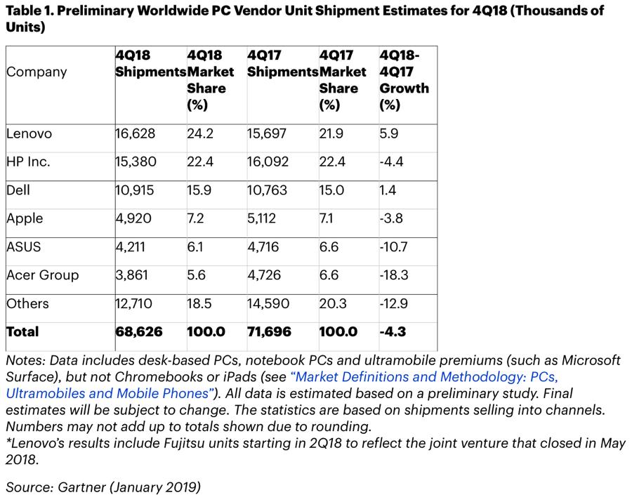 Nel 2018 le vendite Mac calano su tutti i fronti nei dati Gartner e IDC