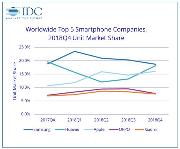 IDC «Il mercato smartphone è un casino», Apple seconda con 68,4 milioni di iPhone spediti
