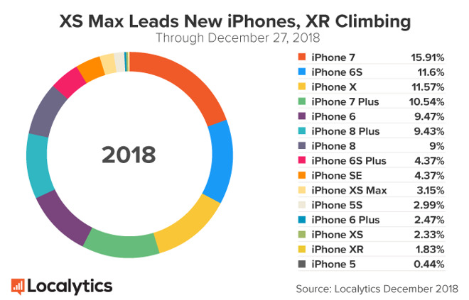 iPad e iPhone XR dominano le attivazioni USA a Natale