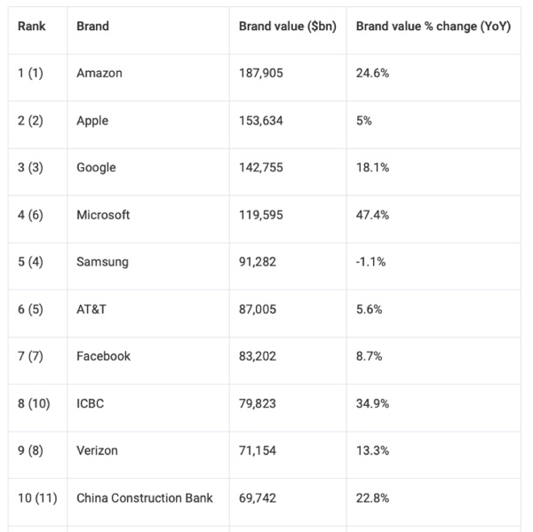 I marchi 2019: Apple e Samsung soffrono, Amazon e Ferrari dominano tutti
