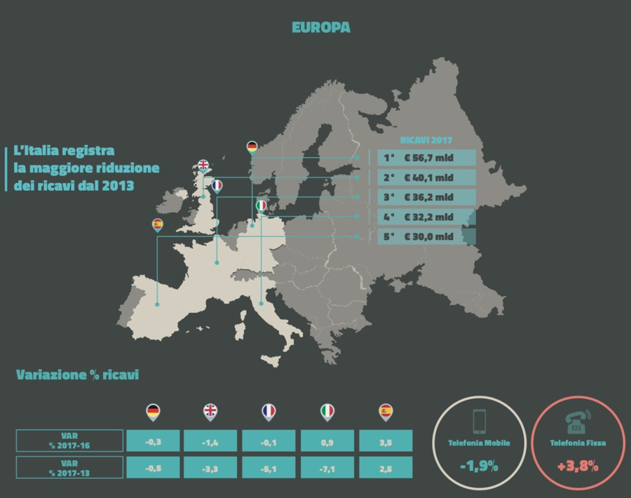 La rivoluzione Iliad costa 300 milioni di fatturato a Wind 3, Vodafone e TIM