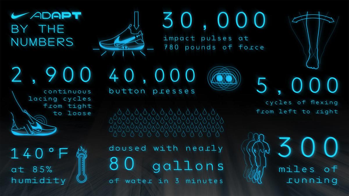 Nike Adpapt BB le scarpe che si allacciano da sole e si controllano da  iPhone 63b545d68dc