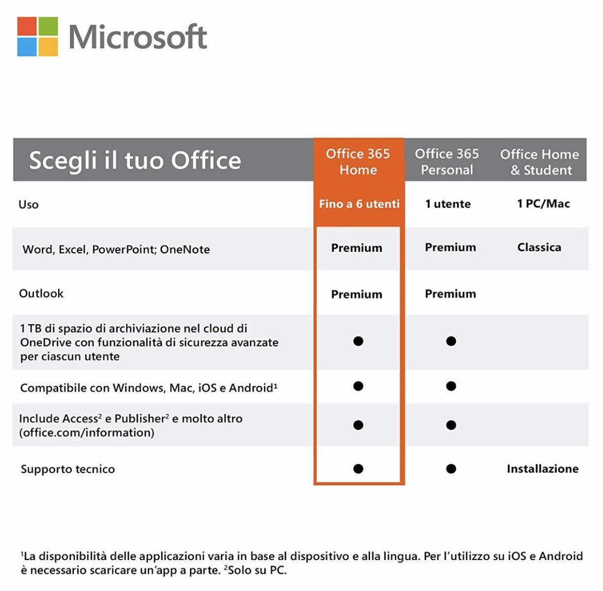 Office 365 Home per iOS, Mac, Android e Windows quasi a metà prezzo solo per oggi