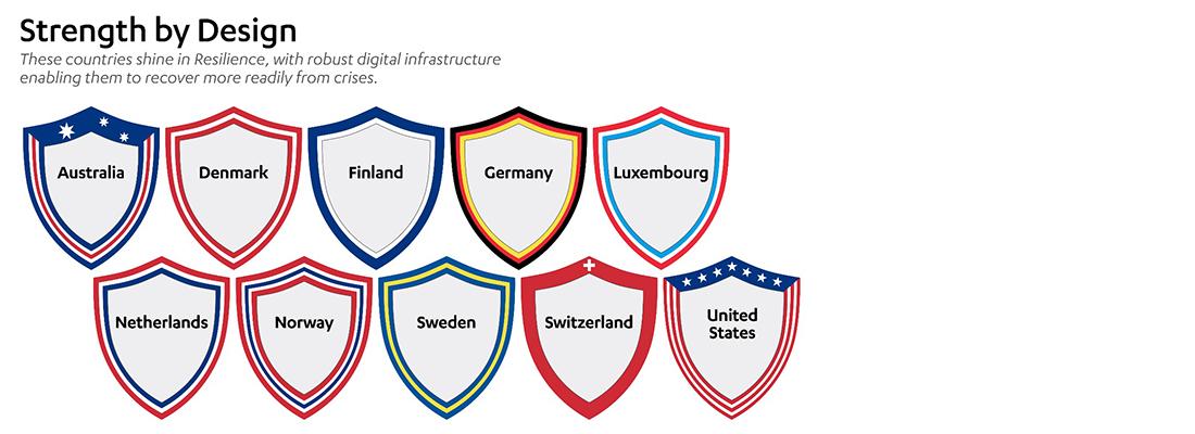 L'Italia non è nell'elenco della CTA con i Paesi leader nel favorire l'innovazione