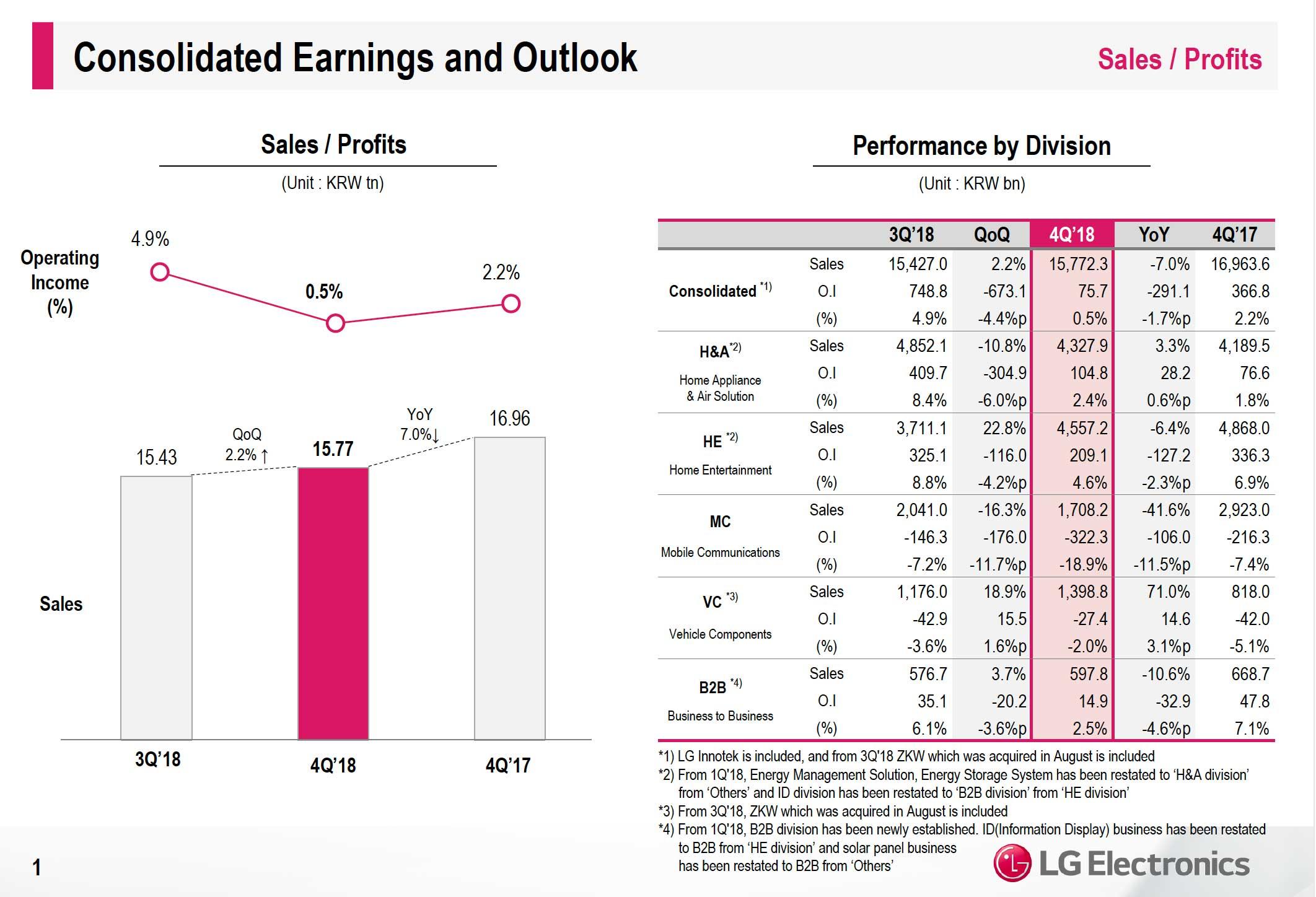LG, buoni i risultati finanziari 2018 ma calano le vendite nel mobile