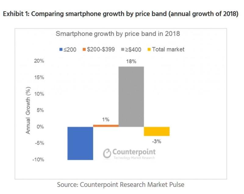 Non chiamatela crisi, con iPhone Apple domina gli smartphone premium