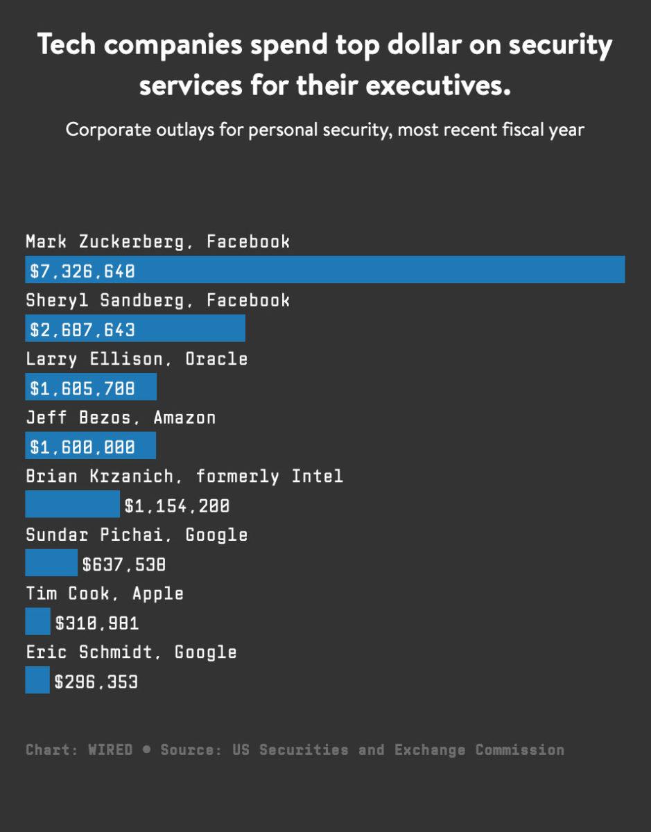 Apple spende 310.000$ per proteggere Tim Cook ma niente rispetto a quanto Facebook spende per Zuckerberg
