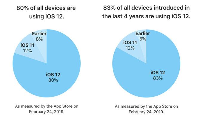 adozione iOS 12