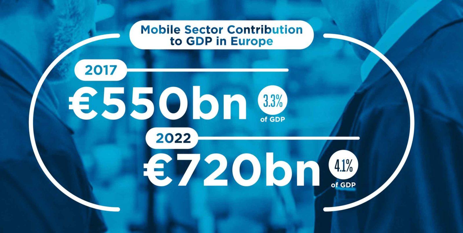 COntributo del settore mobile al PIL in Europa