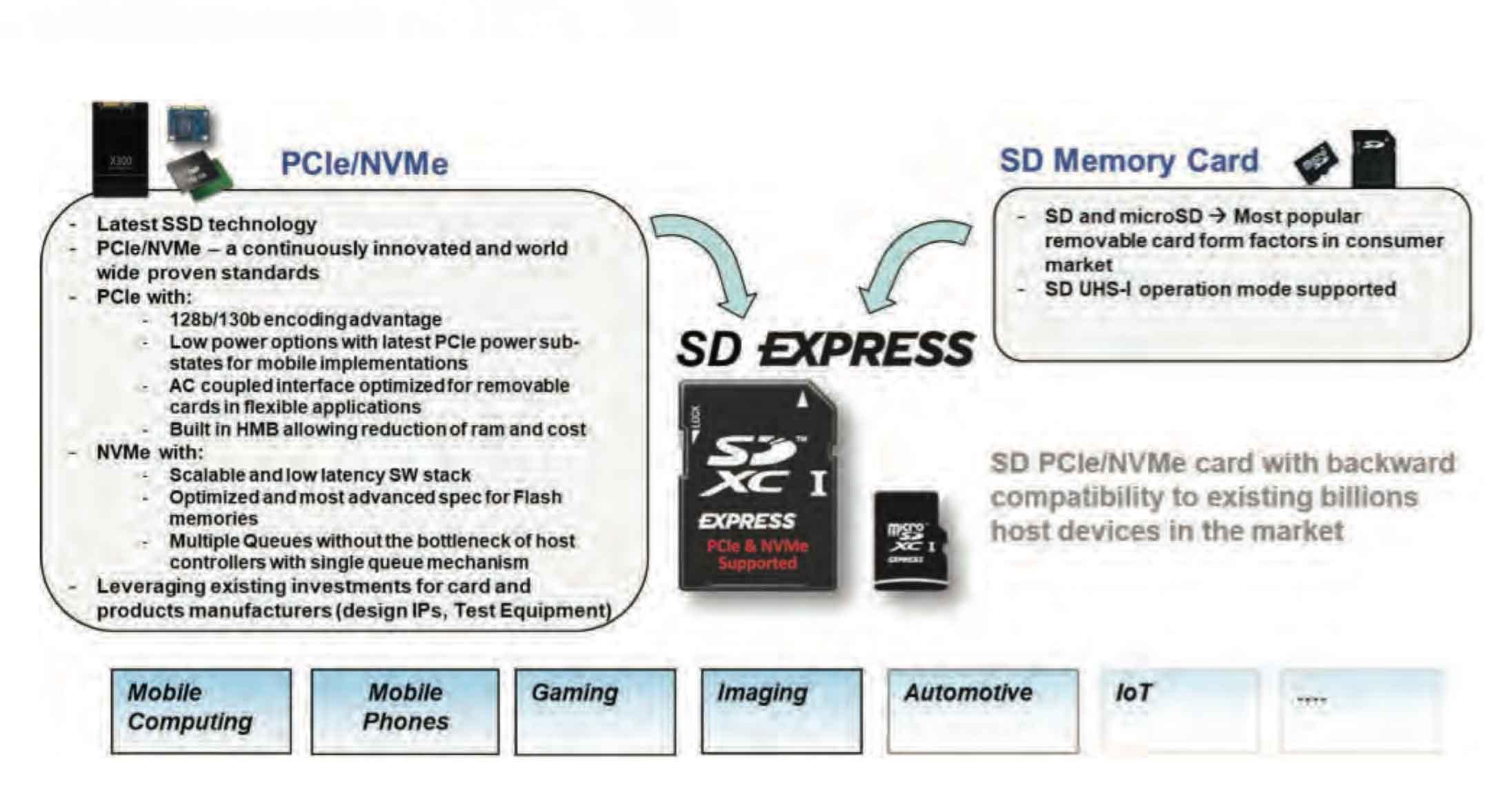 Le nuove microSD Express offrono velocità fino a 985 MB/sec