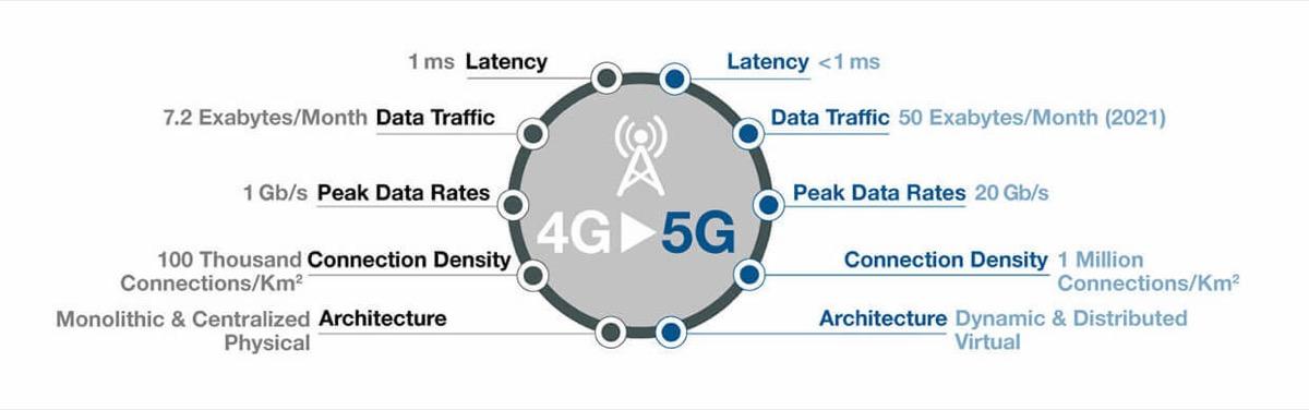 Fortinet al MWC 2019 per mostrare le soluzioni di sicurezza 5G-ready