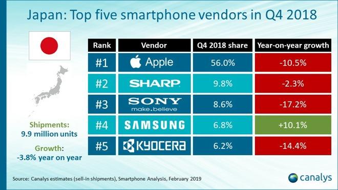 iPhone in Giappone cala ma rimane il dominatore assoluto