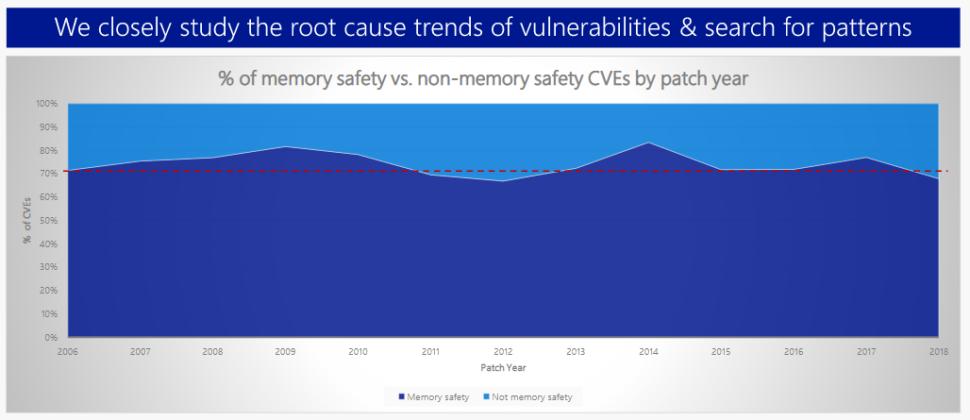 Microsoft, il 70% dei bug di sicurezza è legato alla gestione della memoria