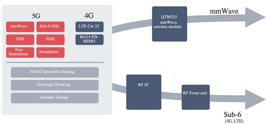 Qualcomm X55 è il modem ultra veloce che purtroppo non vedremo in iPhone