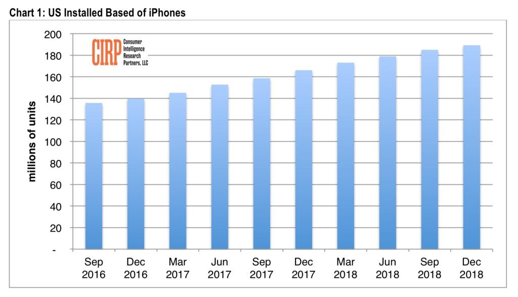 Apple vende meno iPhone, ma la base di utenti cresce