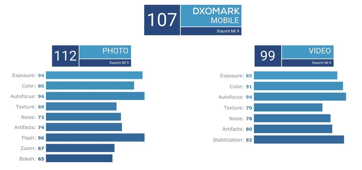 DxOMark: La tripla fotocamera di Xiaomi Mi 9 batte la doppia di iPhone XS