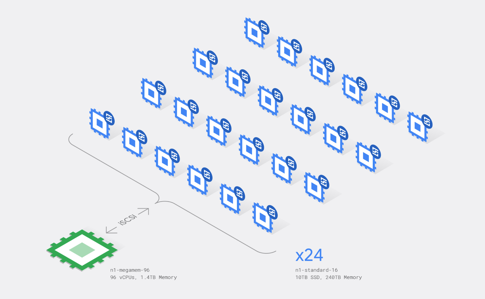 L'architettura cluster di Google per il calcolo del π