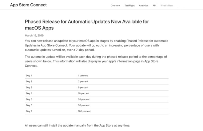 Aggiornamenti a scaglioni per le app su Mac App Store