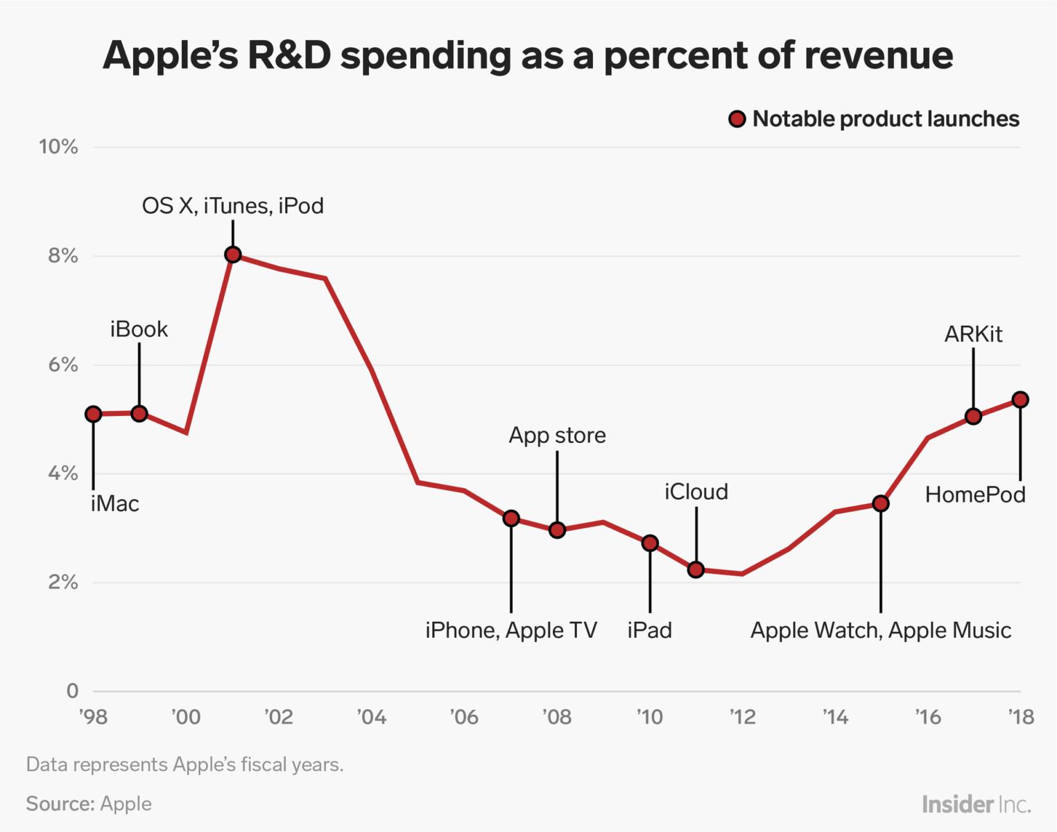 Spese in ricerca e sviluppo di Apple