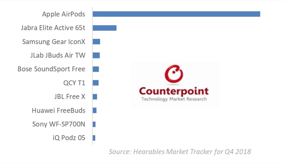 AirPods dominano il mercato degli auricolari senza fili