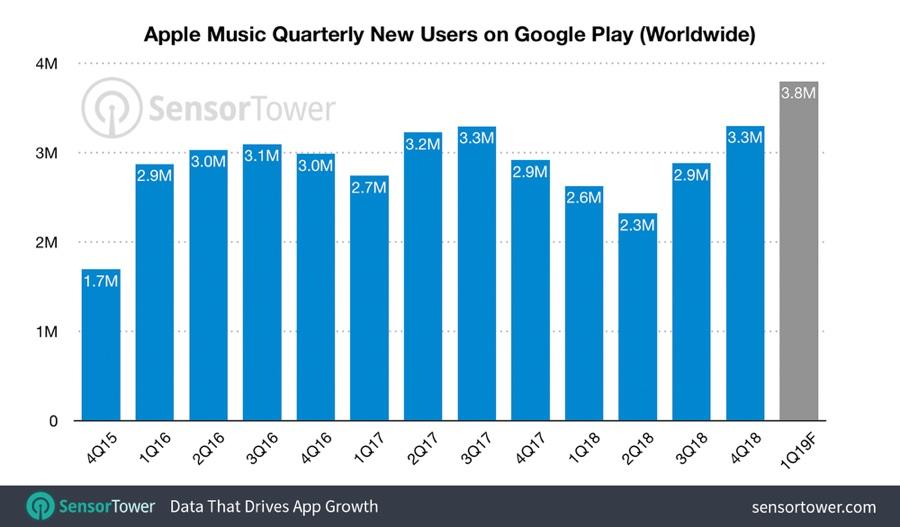 Apple Music per Android è installato su 40 milioni di dispositivi