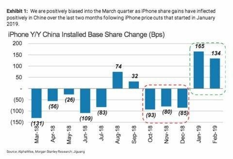 La domanda di iPhone in Cina è in ripresa, lo dice Morgan Stanley