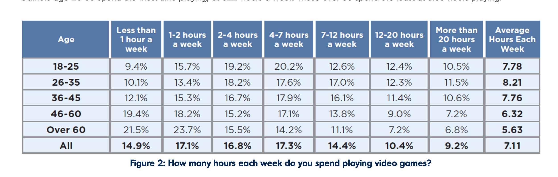 Per il gaming online si trascurano lavoro, amici e amore
