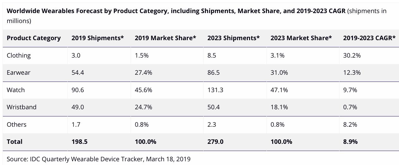 Apple Watch domina e dominerà tutti gli indossabili da qui al 2023