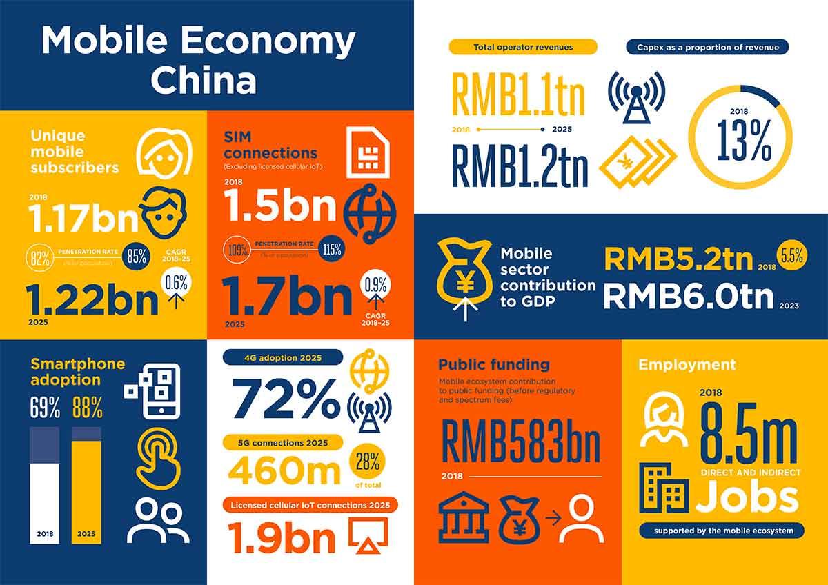 L'ecosistema mobile cinese