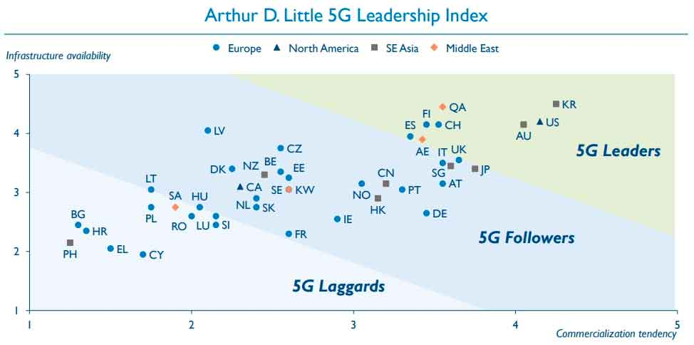 leadership nel 5g