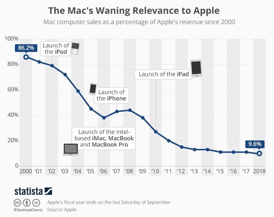 Quanto vale il Mac per Apple? In passato tutto, oggi sempre meno
