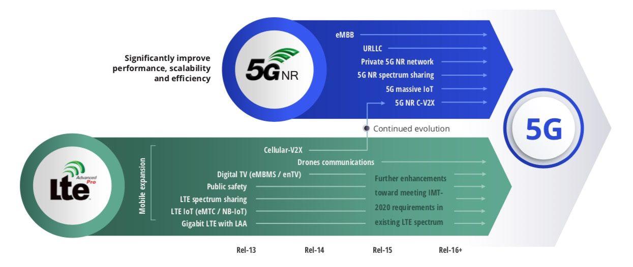 Il 4G non è morto: sta benissimo e sarà lui ad aprire la strada verso le connessoni 5G