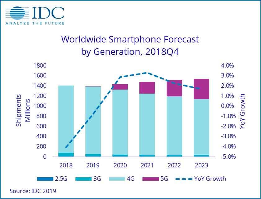 Grafico IDC