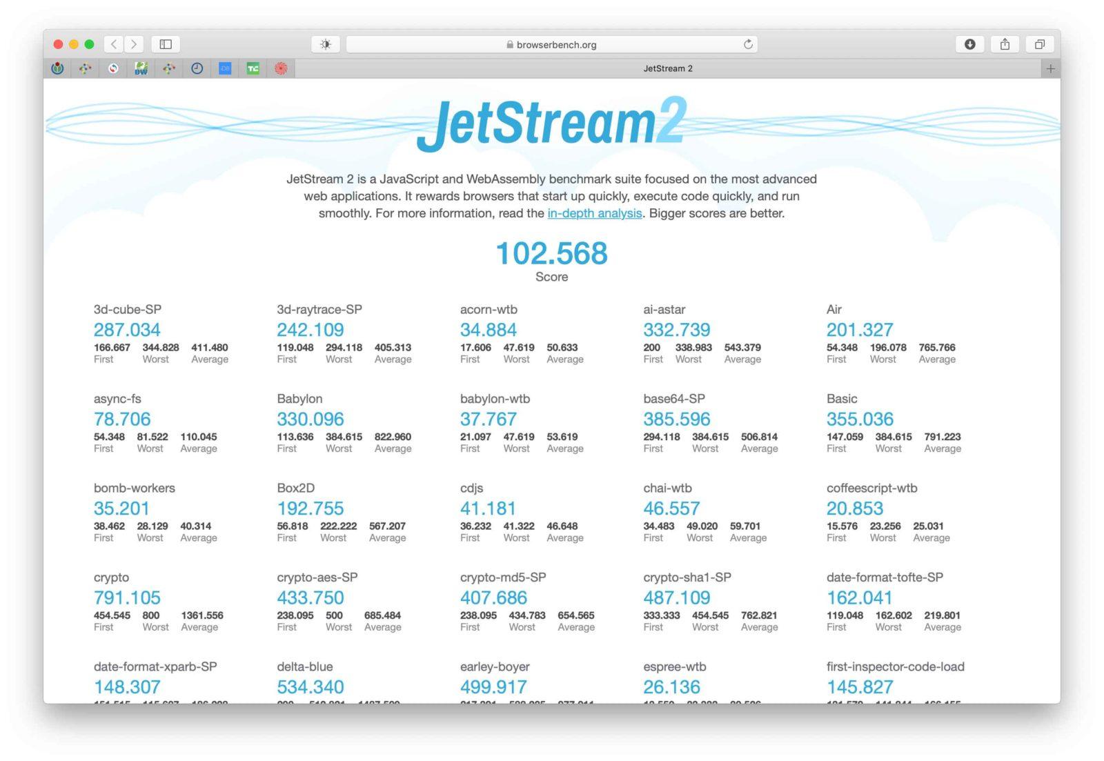 Nei test con il benchmarkk JetStream 2, Safari è il browser più veloce