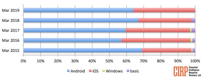 L'iPhone è lo smartphone più venduto in USA nel Q1 2019