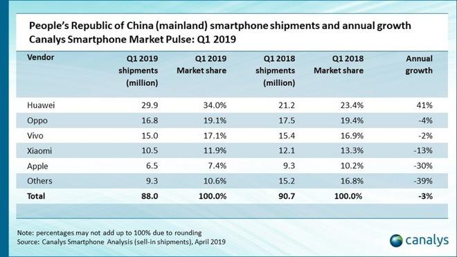 Vendite iPhone in Cina, è il peggior declino degli ultimi due anni