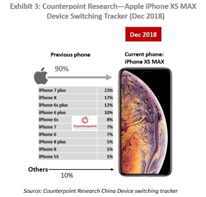 Apple in Cina soffre ma domina negli smartphone super premium
