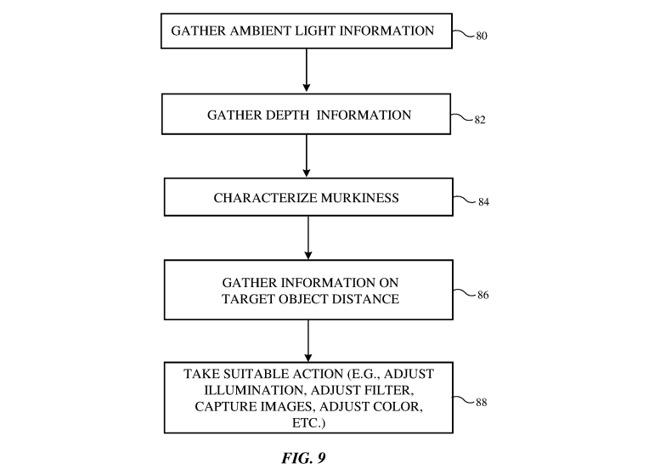 Da Apple un nuovo brevetto per le foto subacquee via mobile